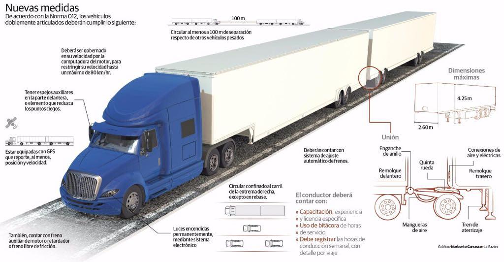 Partes de un vehiculo trailer